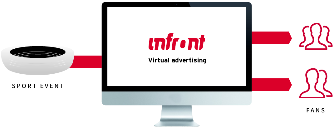 Virtual Advertising Infront Infographic